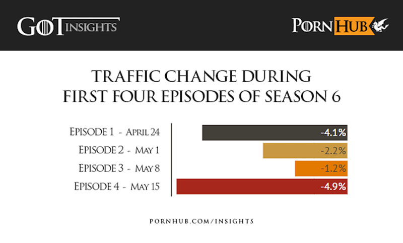 Game Of Thrones traffic loaded
