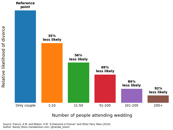Marriage research data.