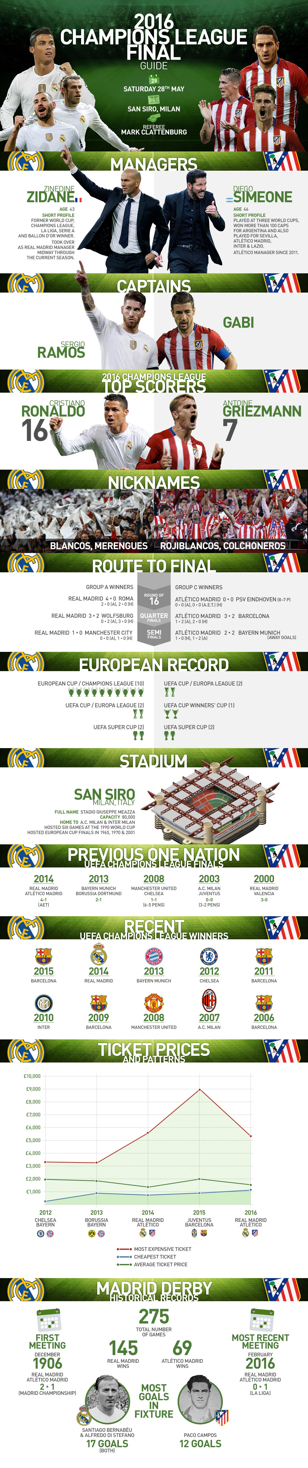 A full breakdown of the tie between Real Madrid and Atletico Madrid