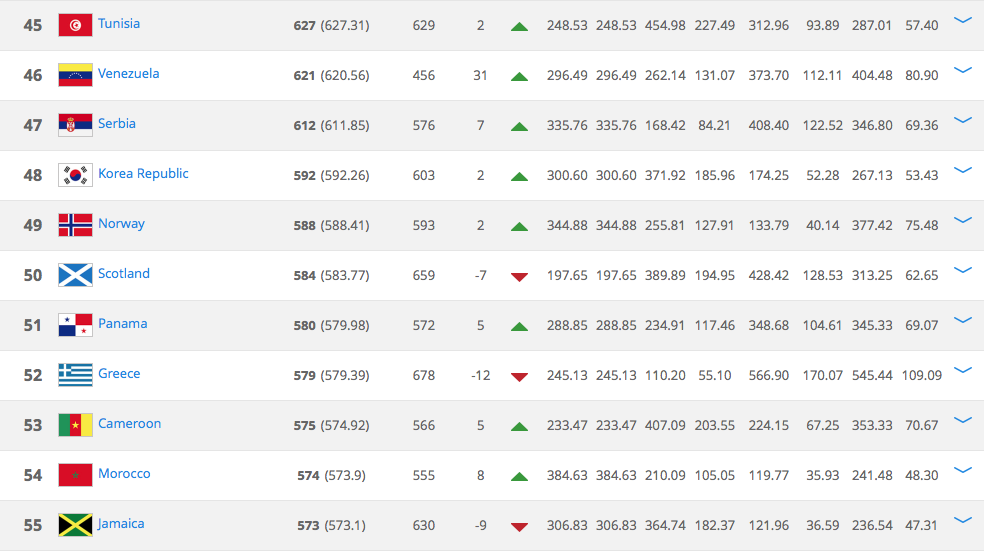 Scotland in the FIFA rankings.