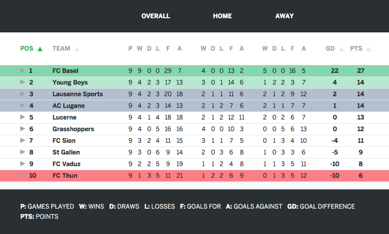 The Swiss Super League table